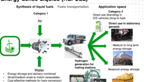 green ammonia hydrogen renewable energy