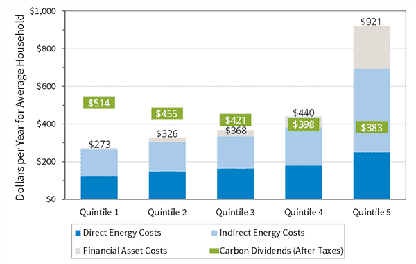 The Energy Transition Will Pay Dividends