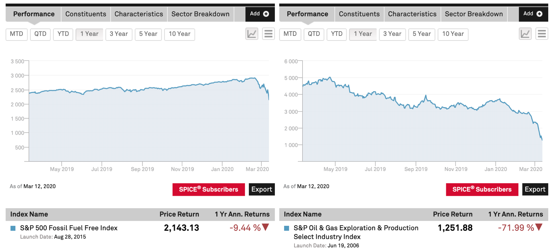 Image of oil and gas vs non-fossil fuel stock indices with permission of S&P