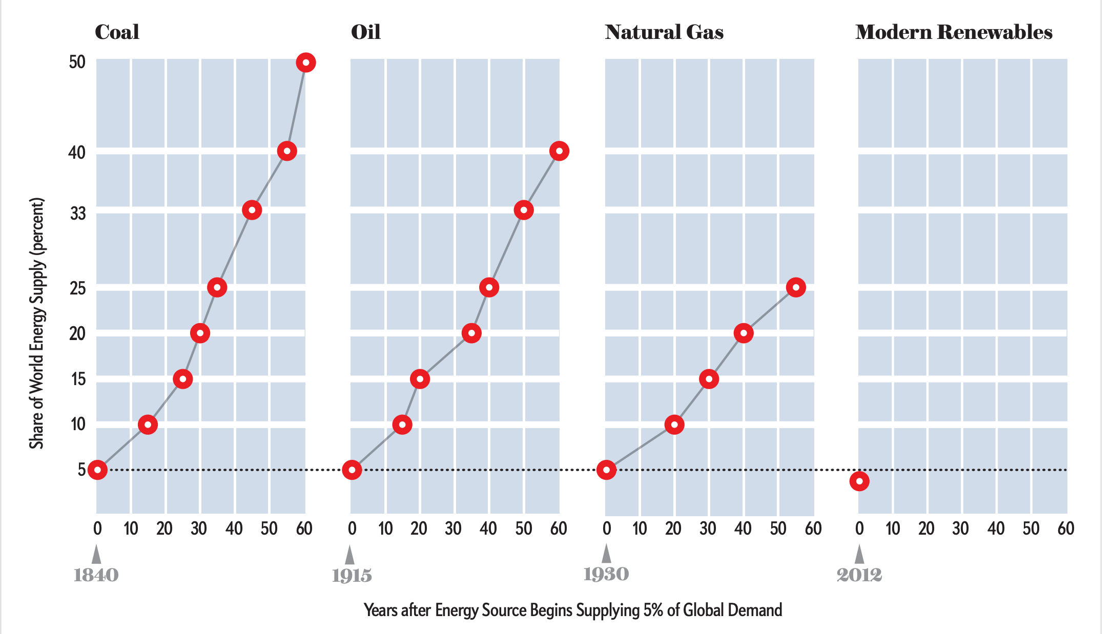 Chart from Smil's The Long Slow Rise of Wind and Solar: The great hope for a quick and sweeping transition to renewable energy is wishful thinking