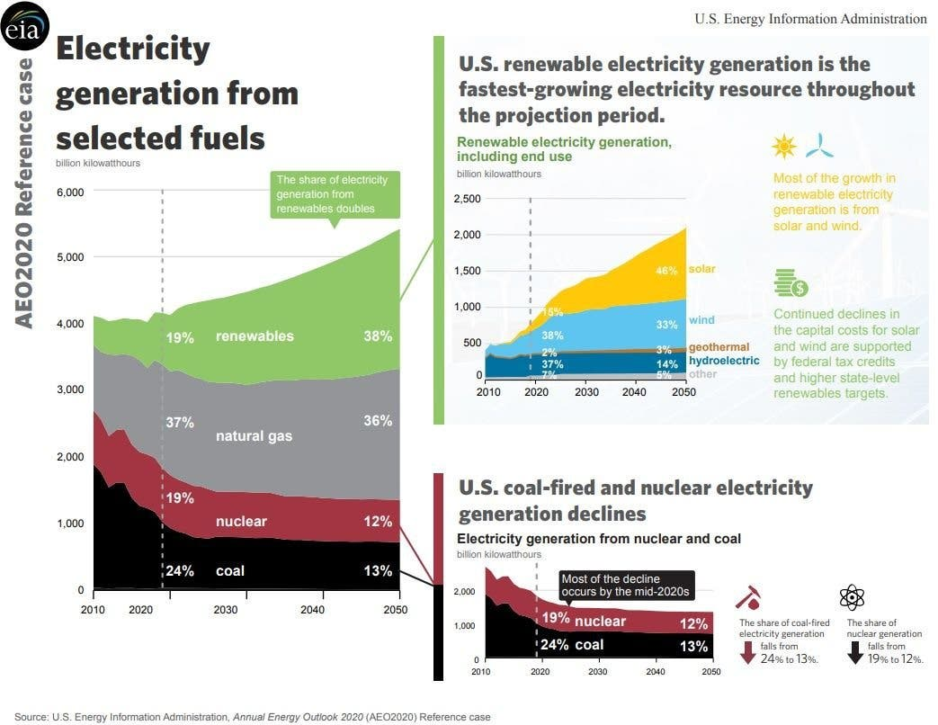 Image of energy growth historically and projected through 2050 from IEA