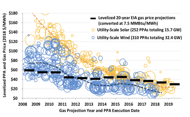 US PPAs for gas vs wind and solar courtesy IEA