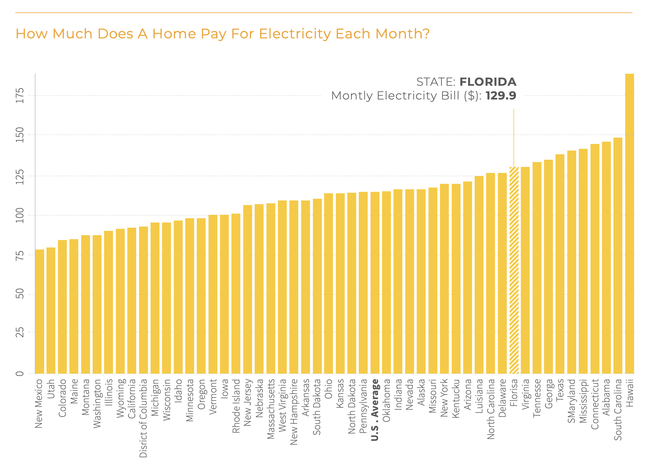 What About Florida? Solar Energy ...