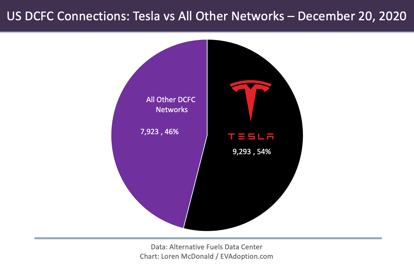 DCFC connections-Tesla vs Others-12.20.20-PPT