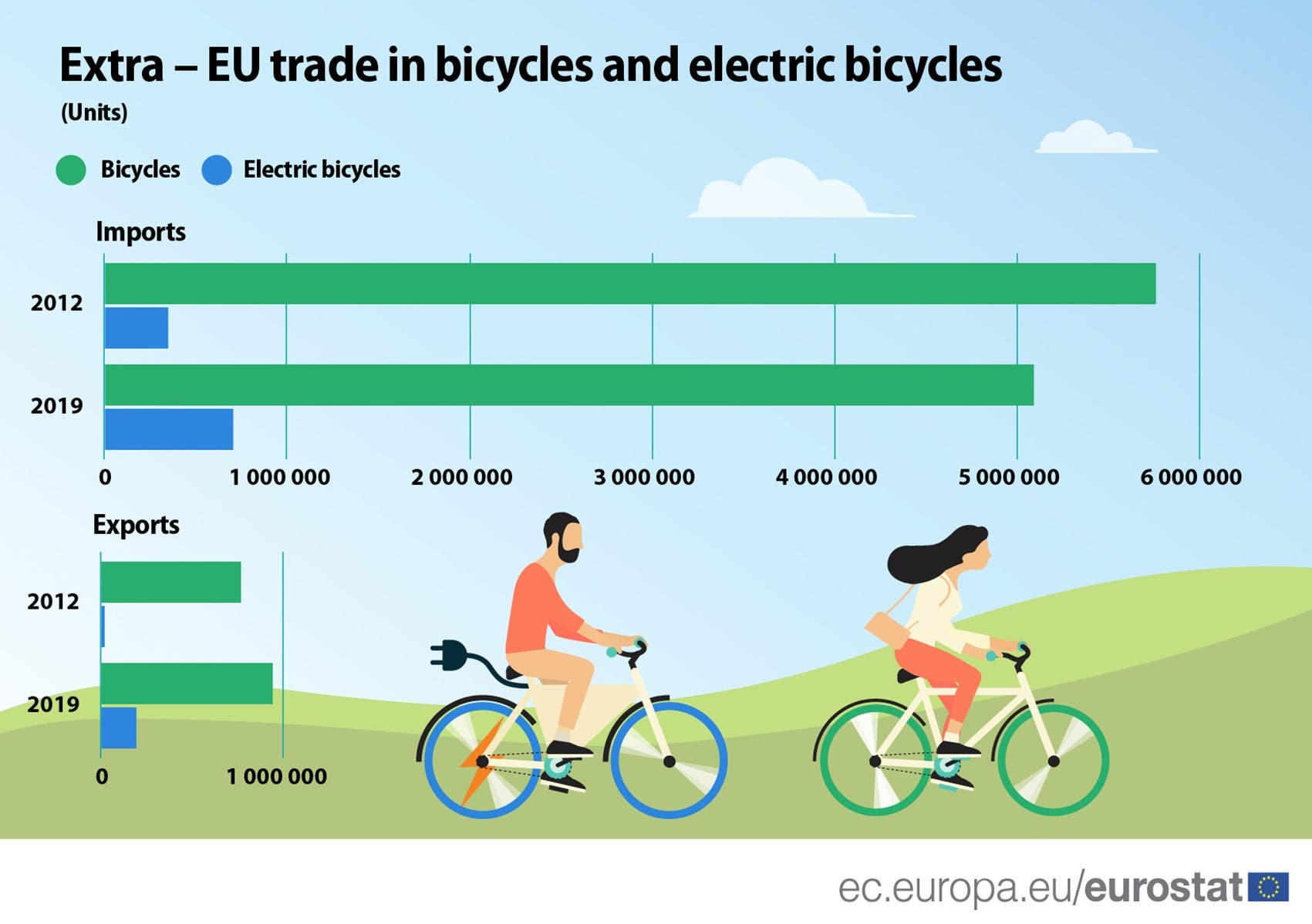EU growth of electric bikes 2012-2019