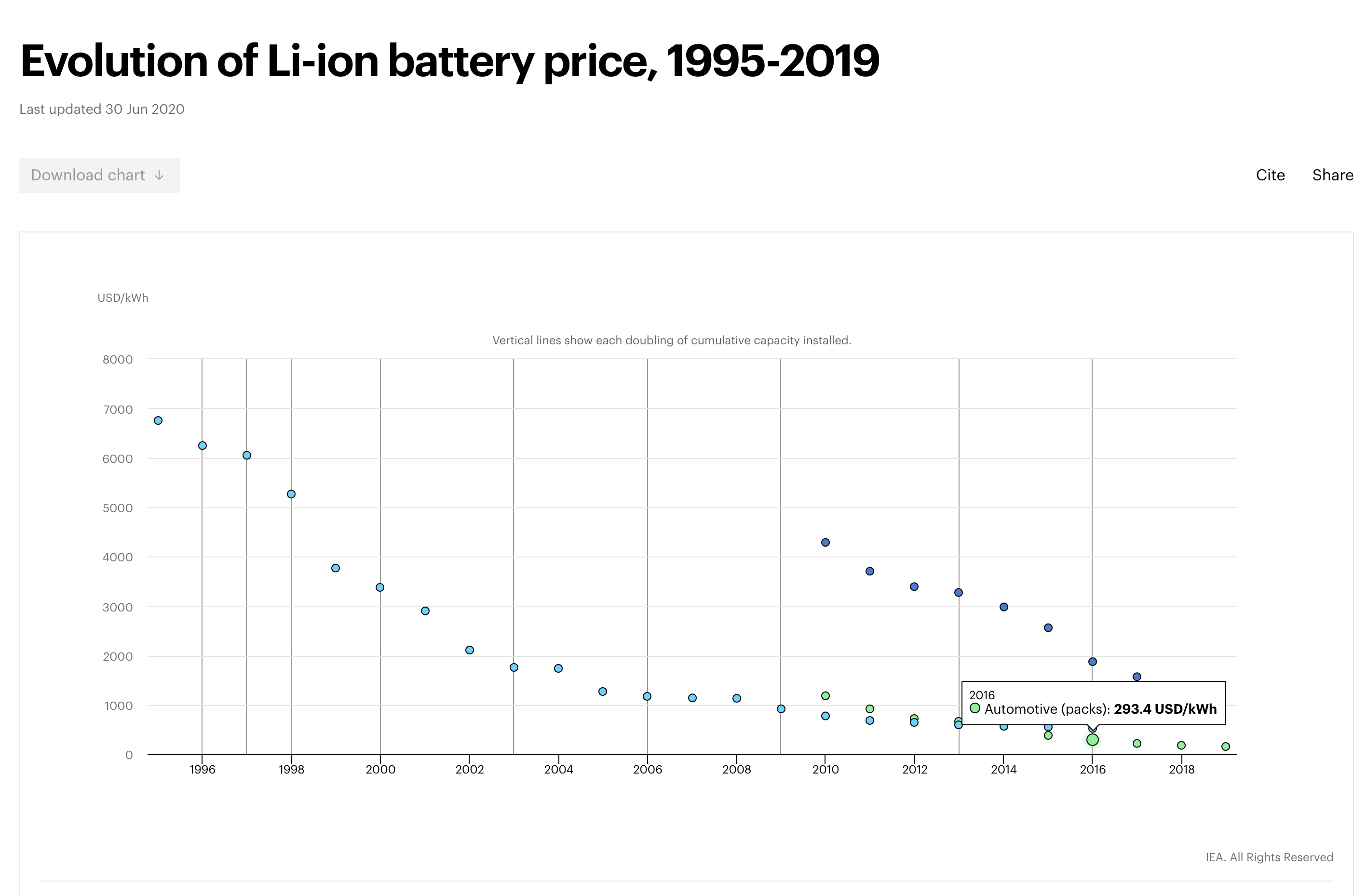 EV battery costs - pack level trends