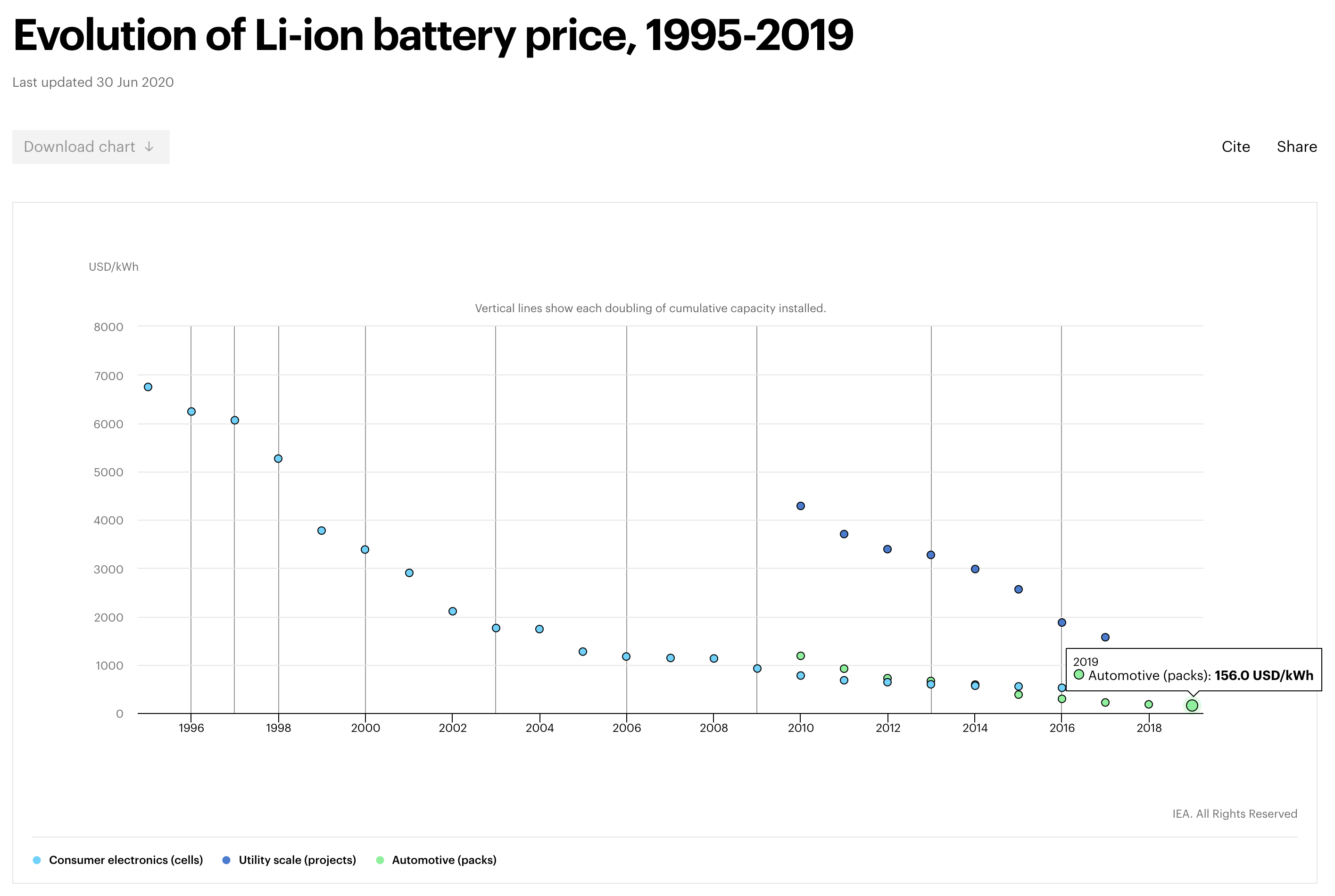 Lithium-ion battery pack costs trend 2019