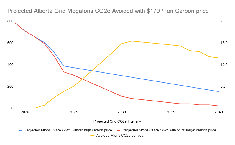 Projected Alberta MTons CO2e avoided due to increased price on carbon