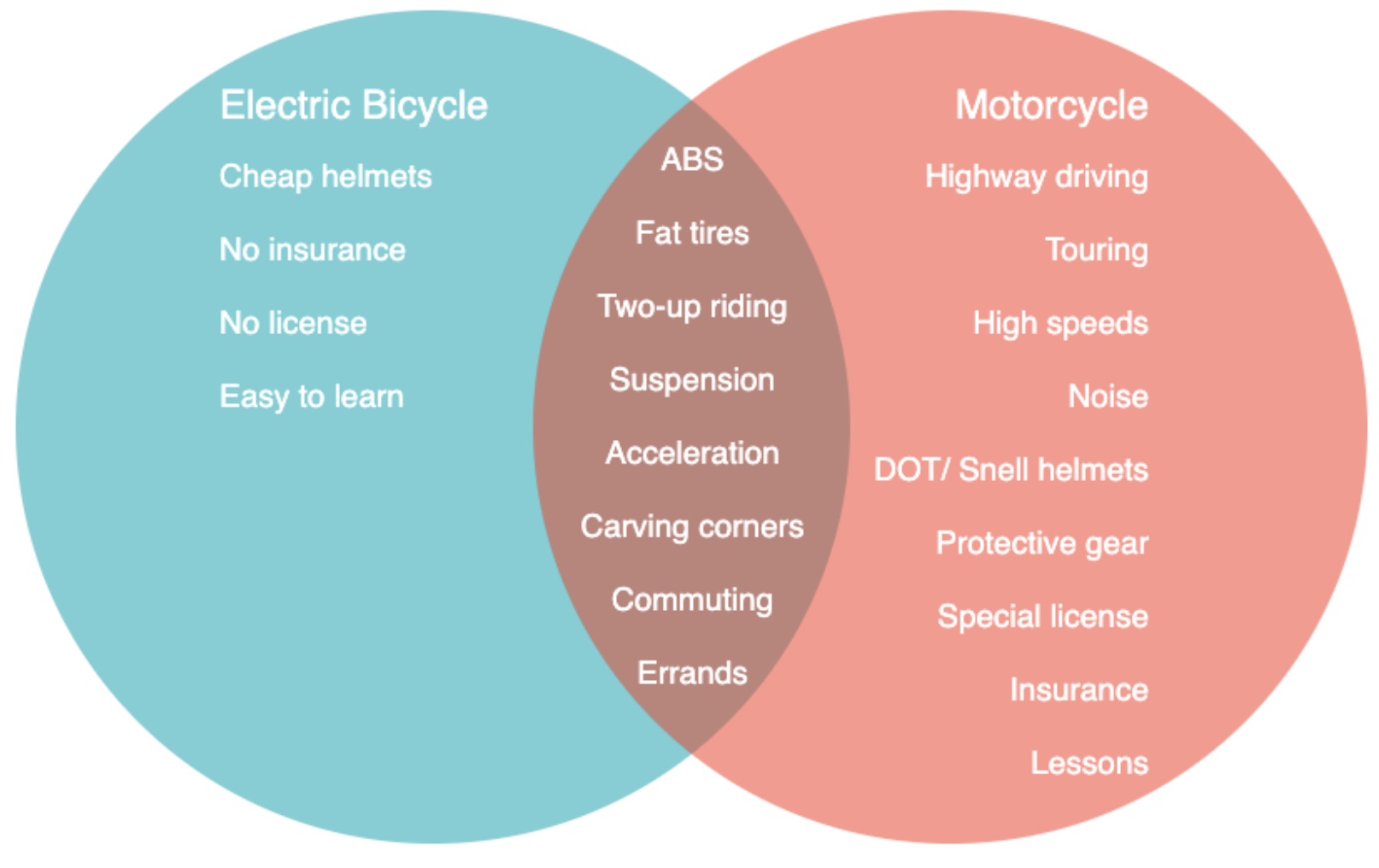 Venn diagram of intersection of ebikes and motorcycles