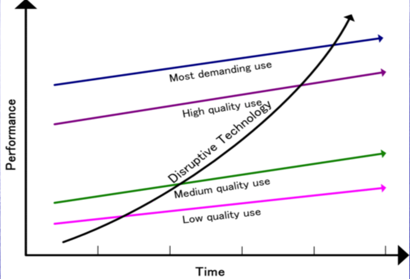 Christiansen and Raynor's disruptive innovation curve