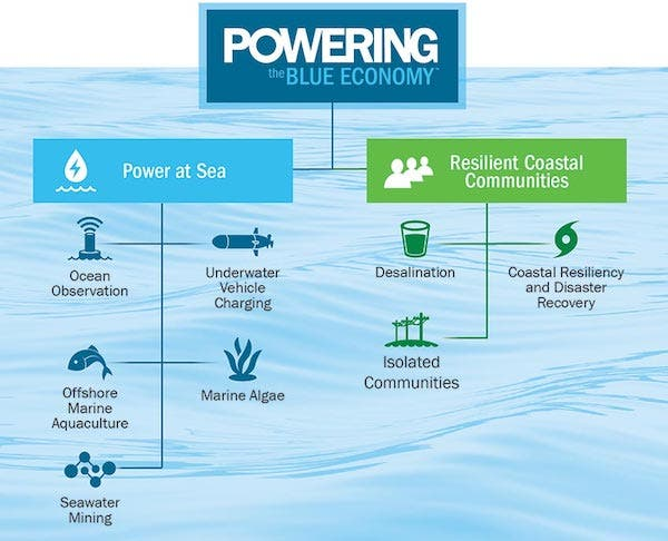 clean power blue economy