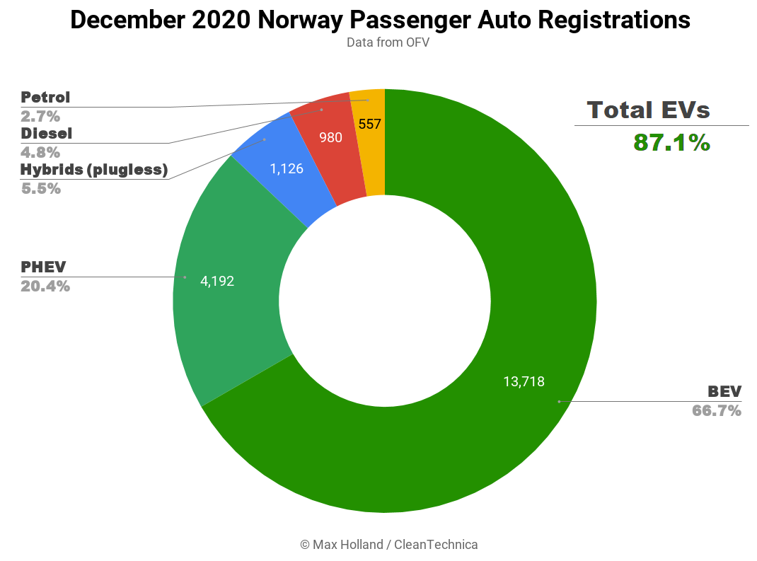 https://cleantechnica.com/files/2021/01/IMAGE-December-2020-Norway-Passenger-Auto-Registrations-Tidy.png