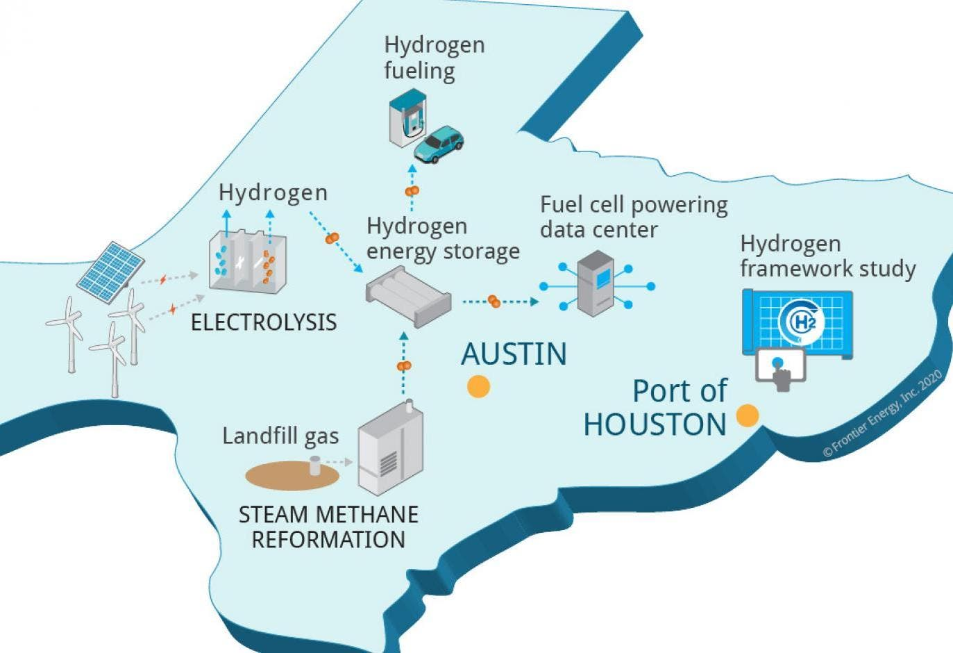 green hydrogen Texas