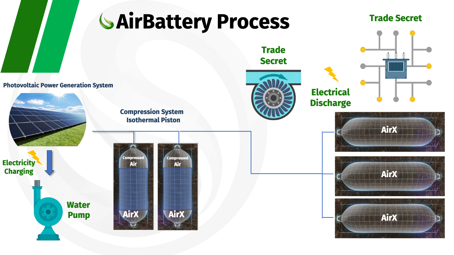 Augwind AirBattery energy storage system