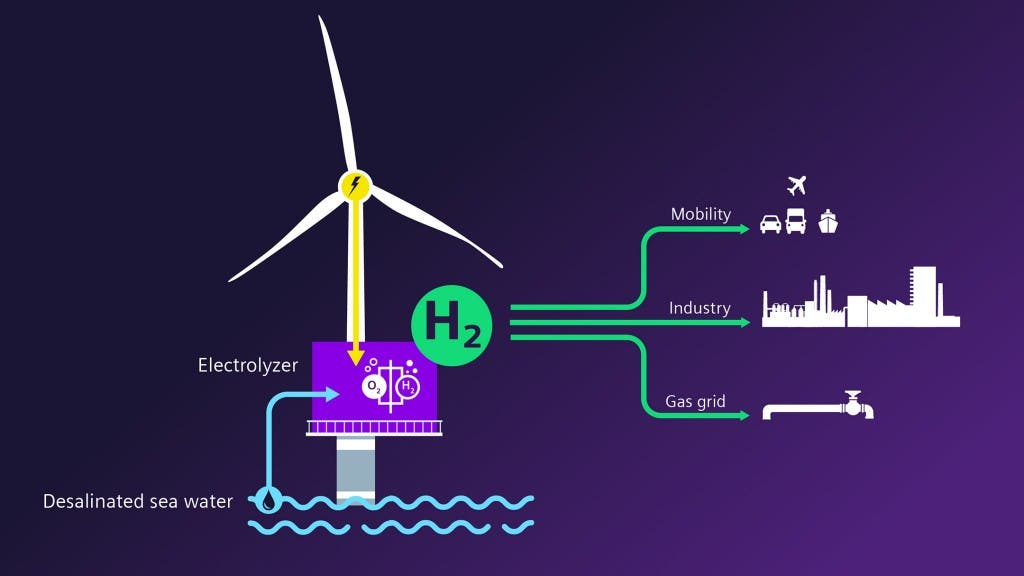 Siemens offsnore hydrogen production