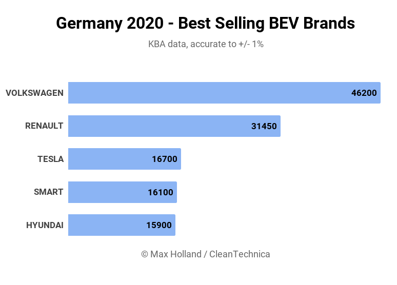 Tidy-2020-Germany-Top-Brands.png