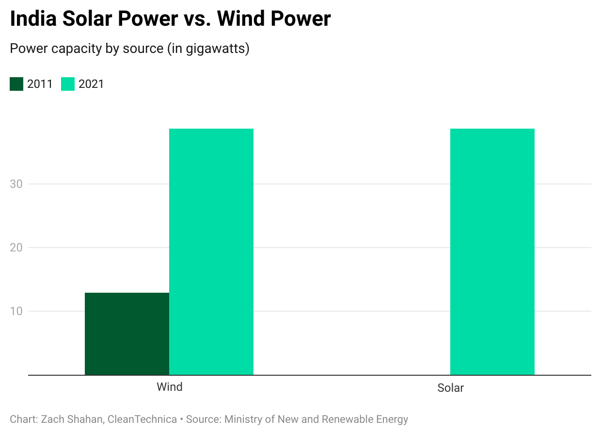 Solar Overtakes Wind As India's Largest Renewable Energy Technology - CleanTechnica