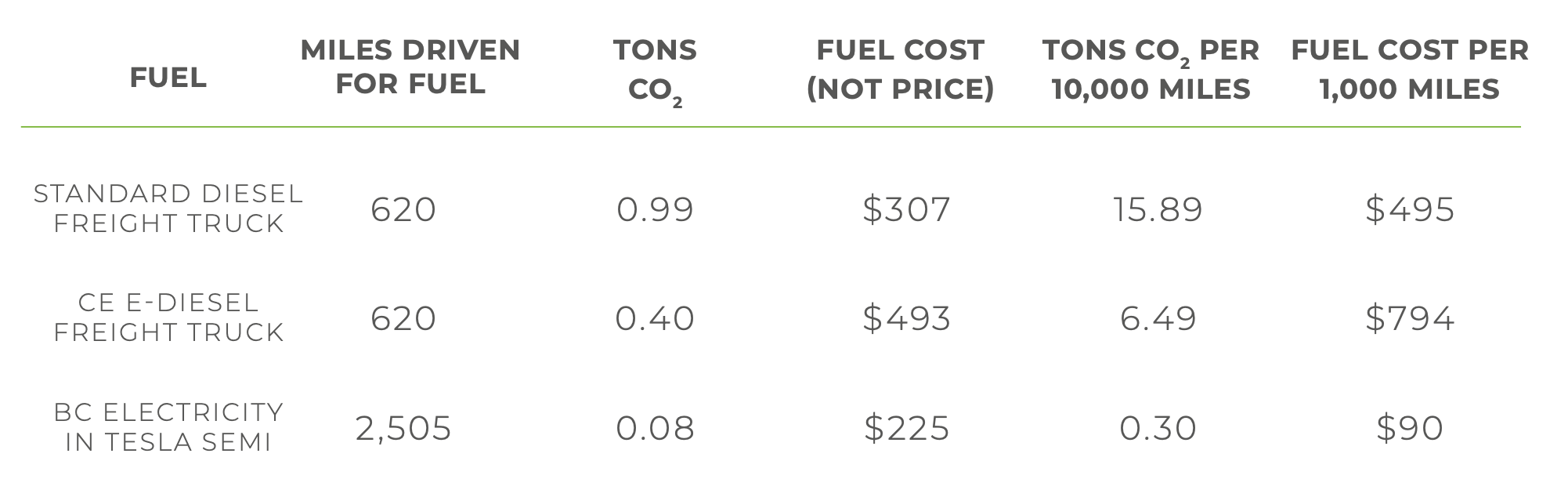 Chart of CO2 and cost variances for fuel variants