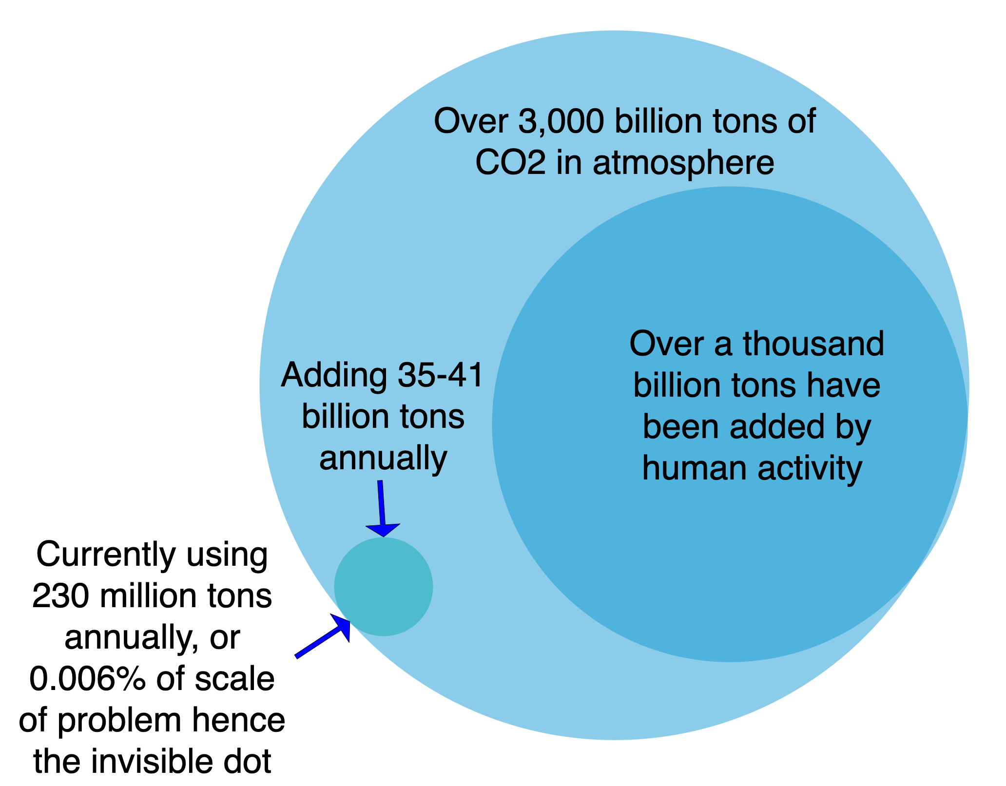 Magnitude of challenge vs tiny scale of CO2 use today