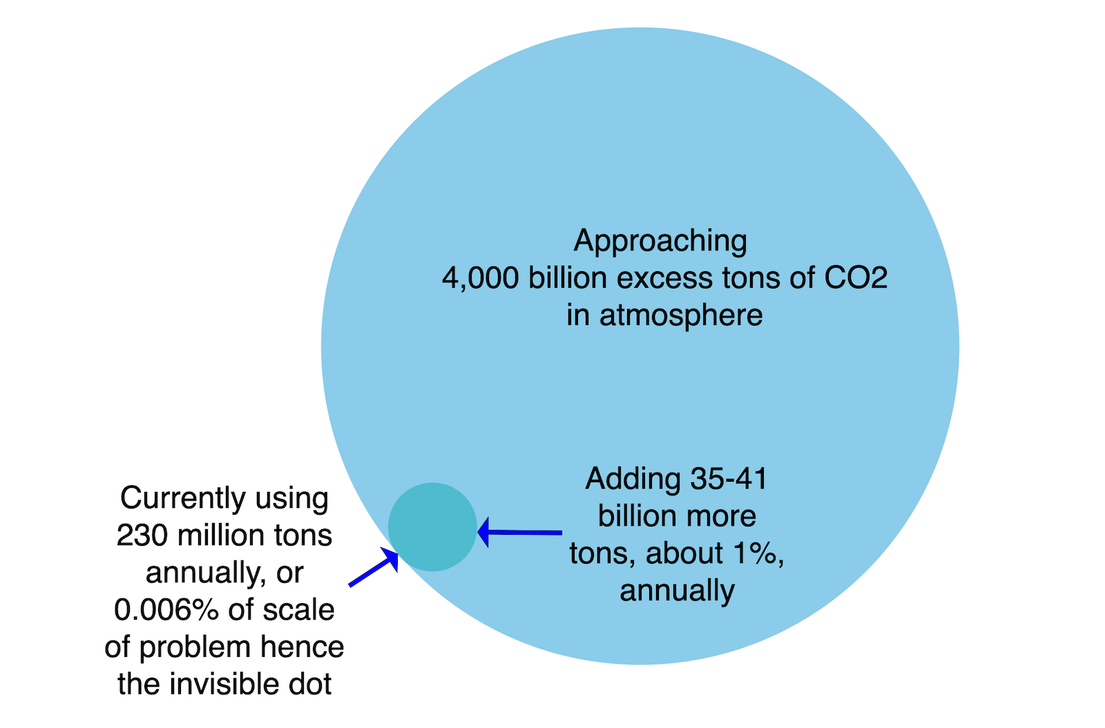 Graphic showing relative ratios of excess CO2 vs tiny global CO2 commodity market