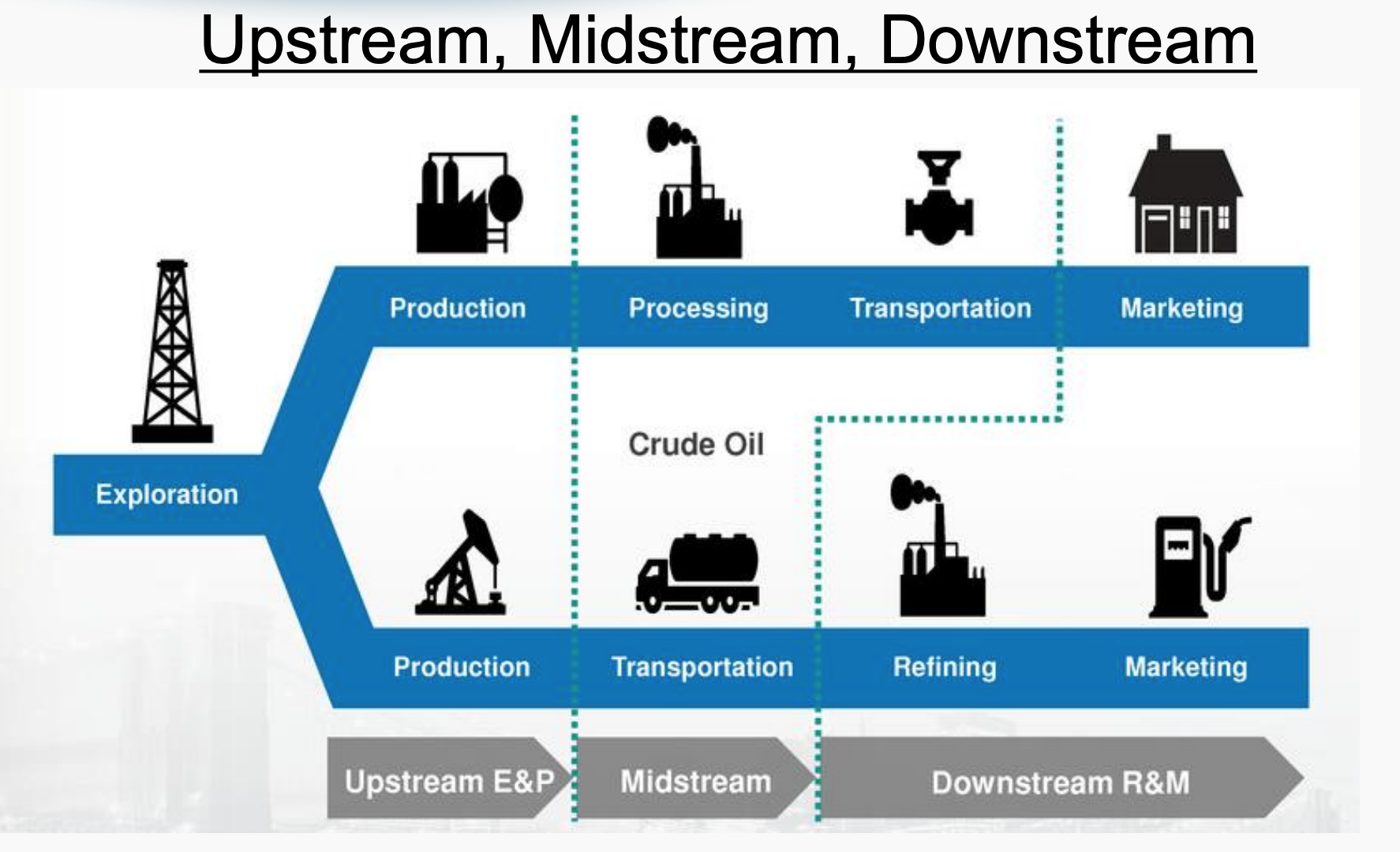 Oil and gas upstream, midstream and downstream diagram