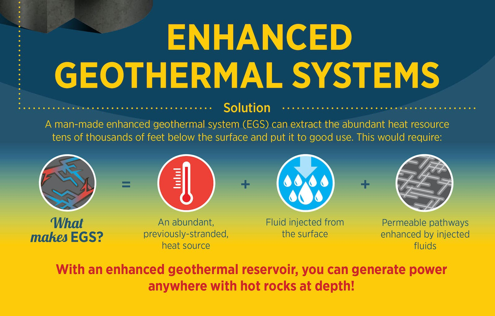 geothermal energy systems enhanced