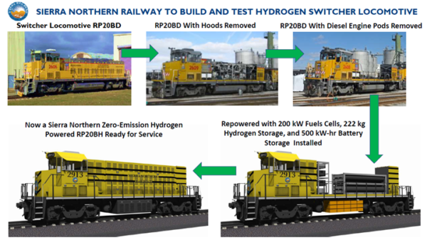 hydrogen fuel cell locomotive California