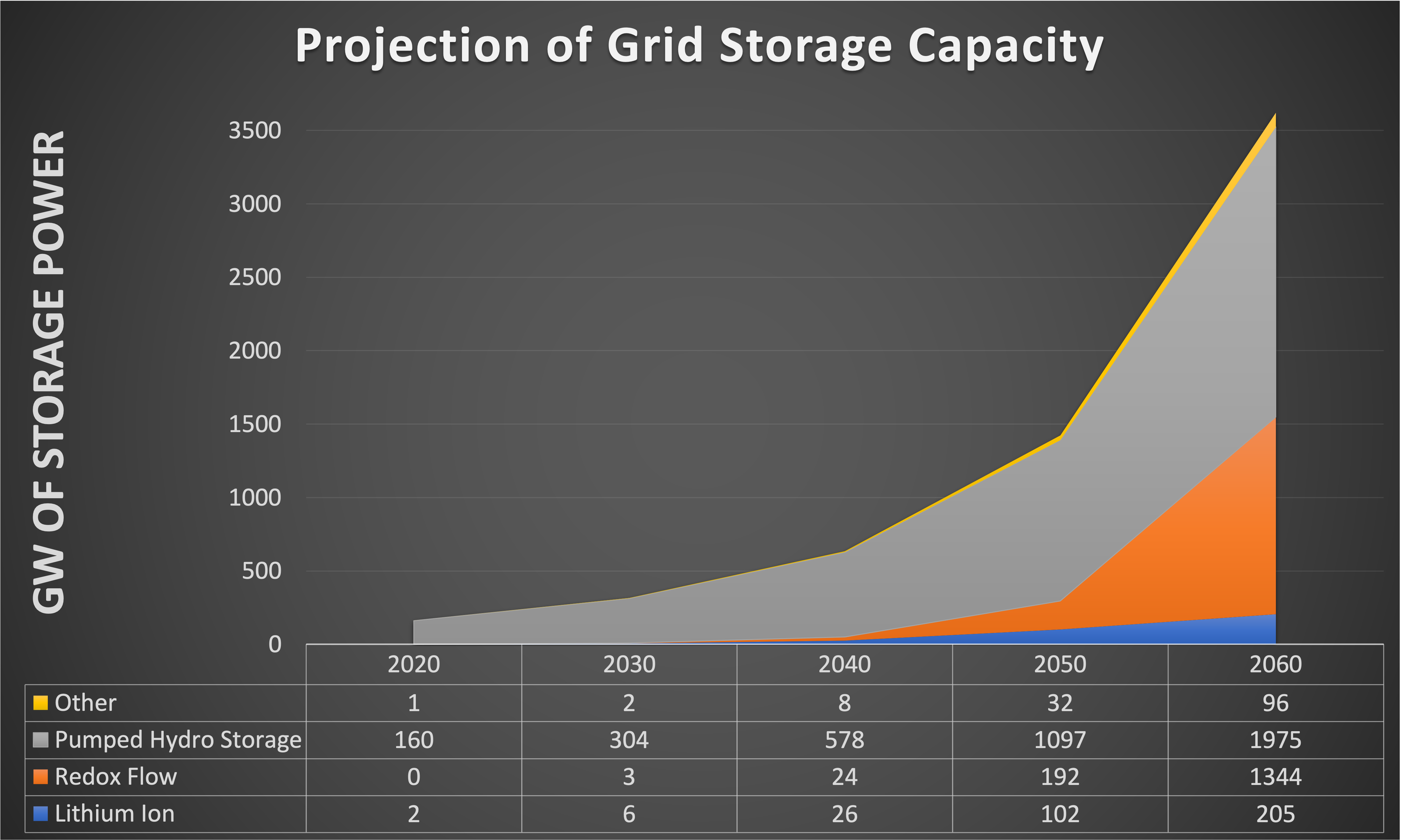Projection of grid storage capacity through 2060