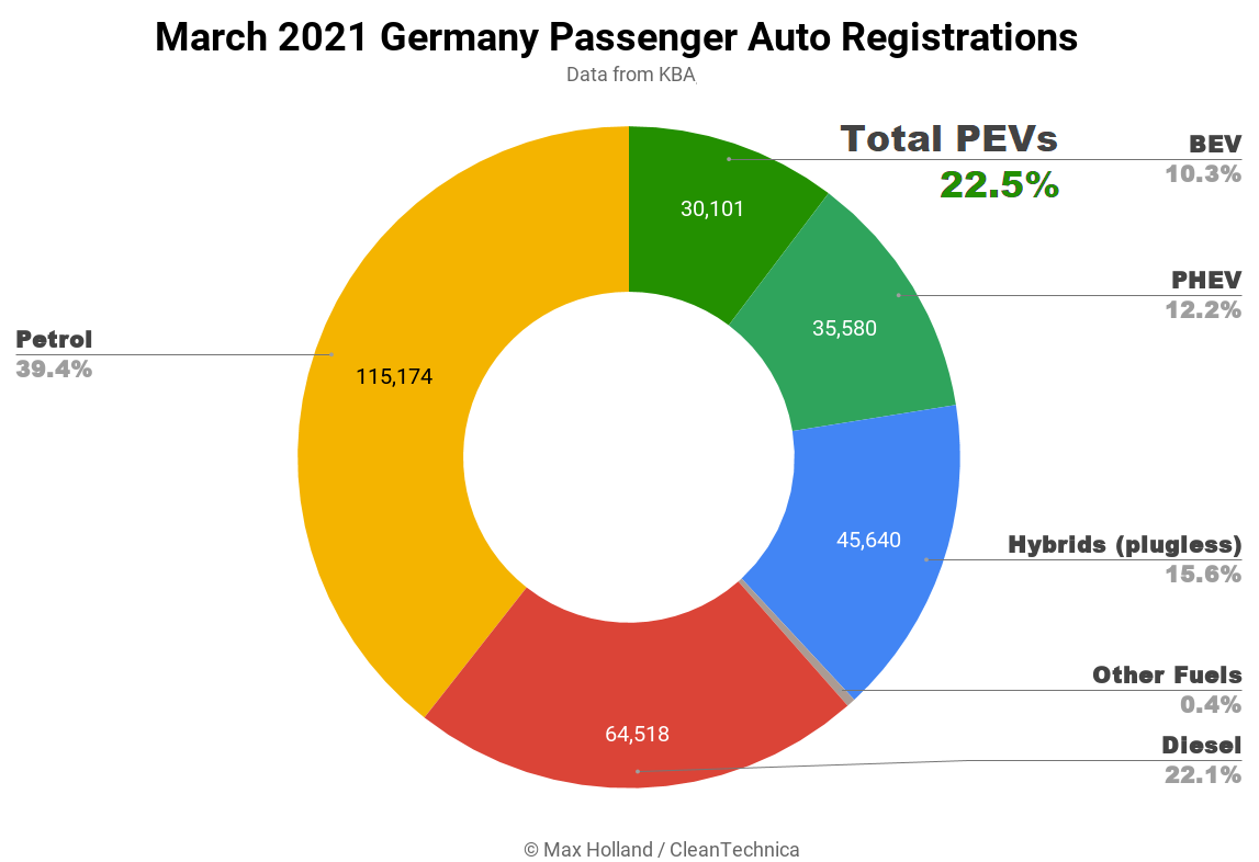 March-2021-Germany-Passenger-Auto-Registrations-square.png
