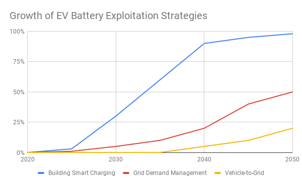 Projection of EV battery exploitation strategy over the coming decades