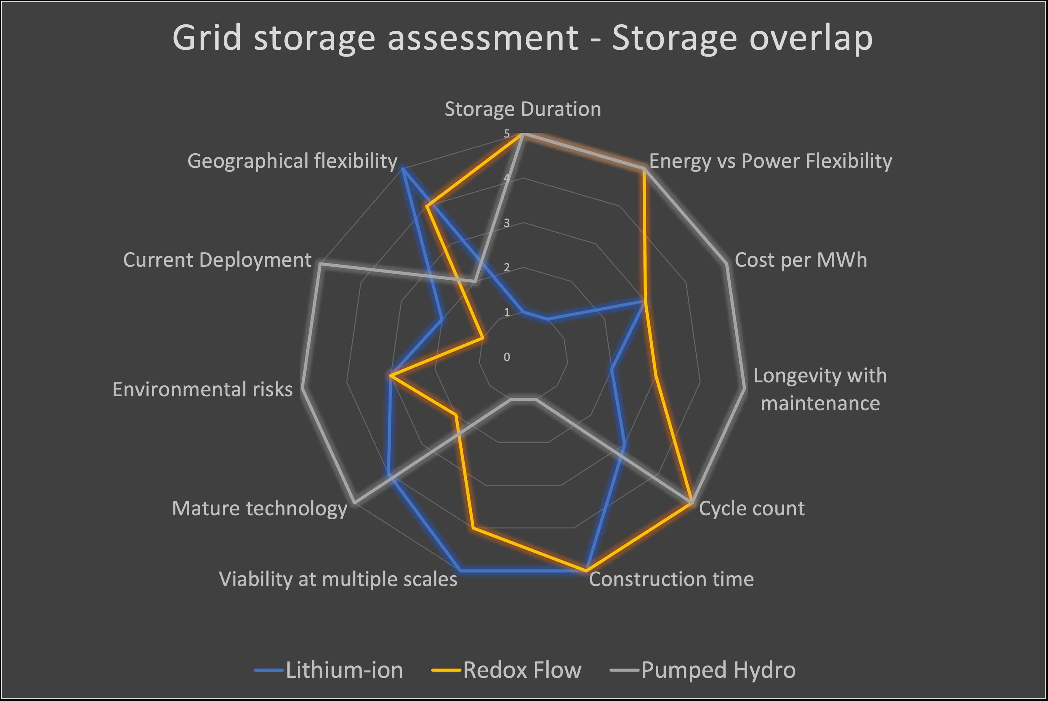 Grid storage overlap radar diagram