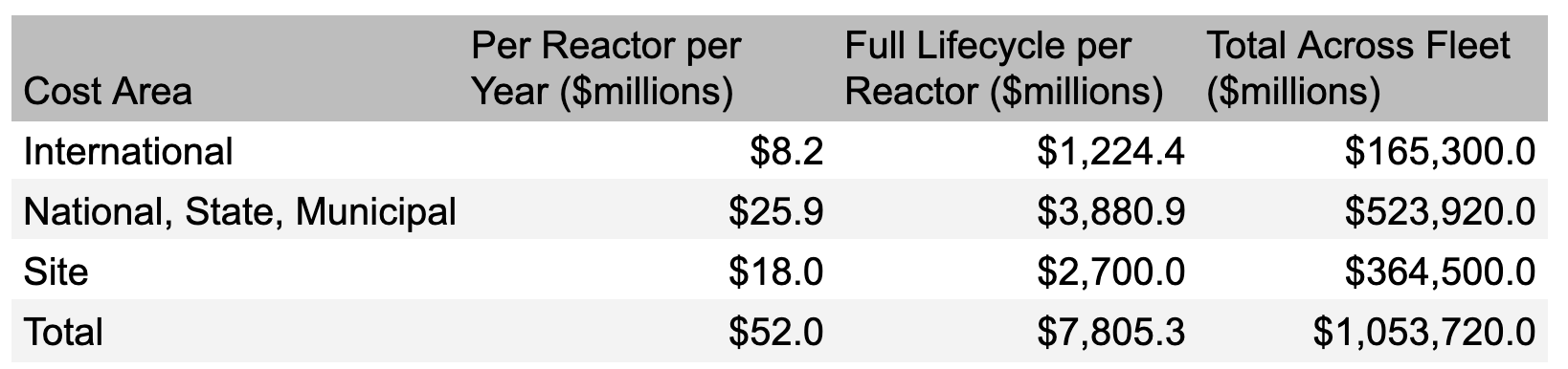 Per reactor allocation of all security costs