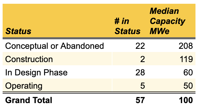 Table of SMNR's by status
