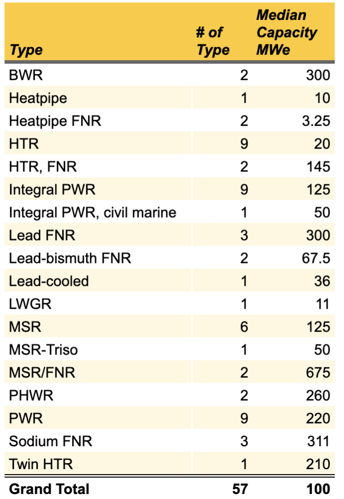 Table of SMR technology types