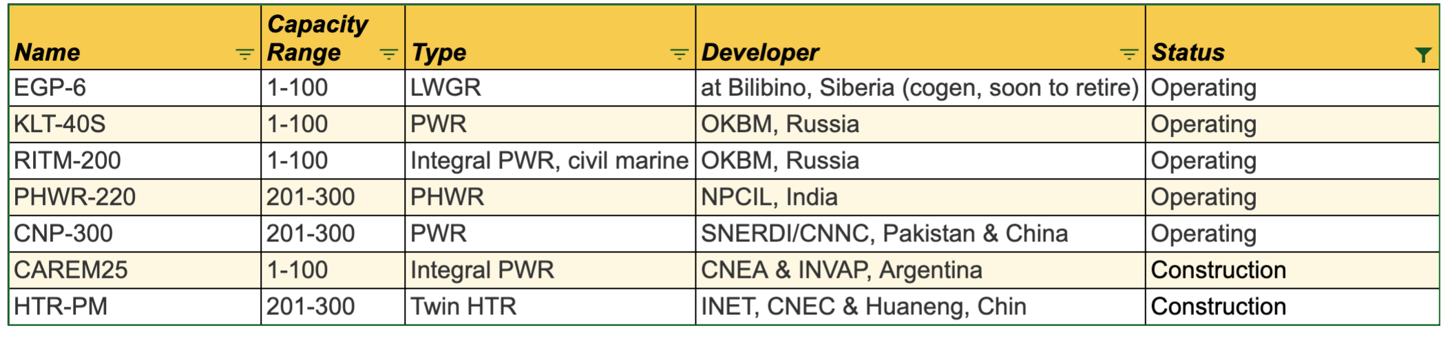 Table of operating and in construction SMRs