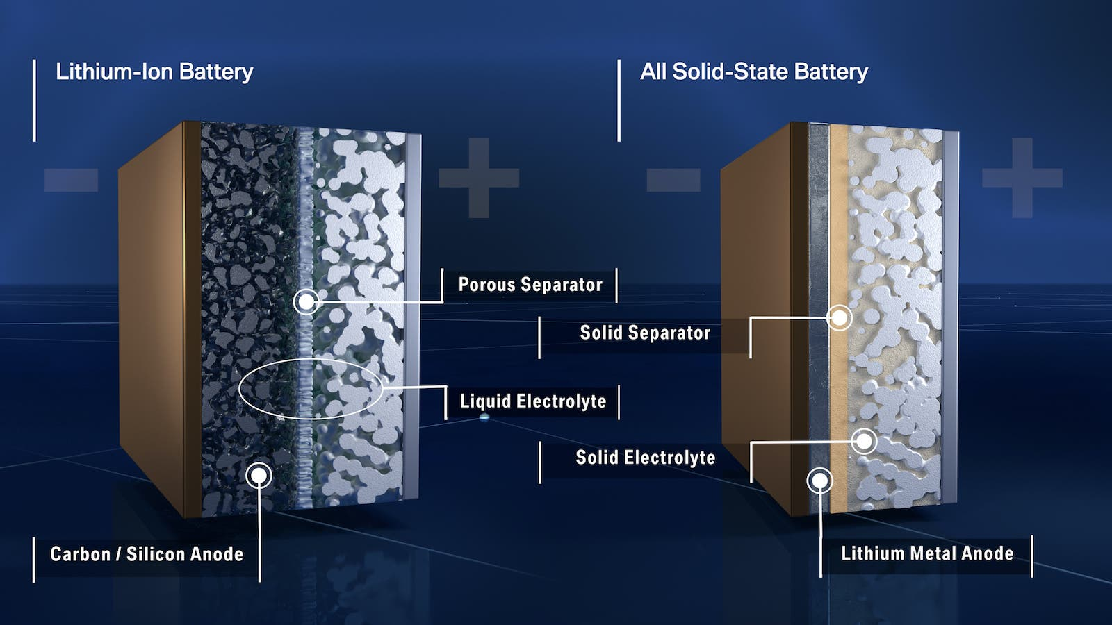 electric vehicle batteries solid state