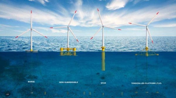 Floating offshore wind turbine technology