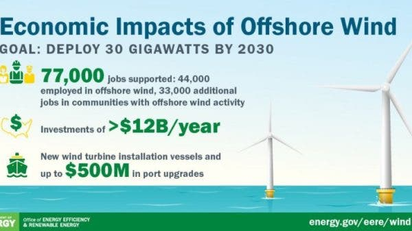 offshore wind USA green jobs