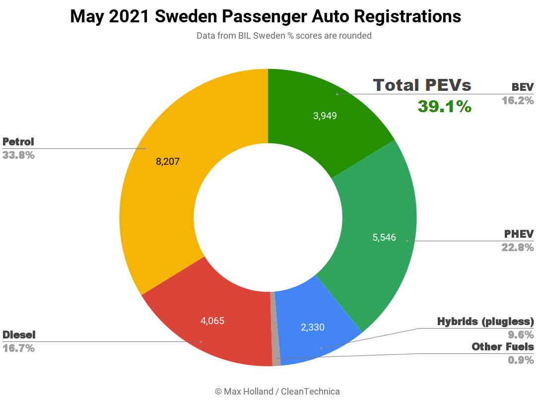 May-2021-Sweden-Passenger-Auto-Registrations-SQ.png