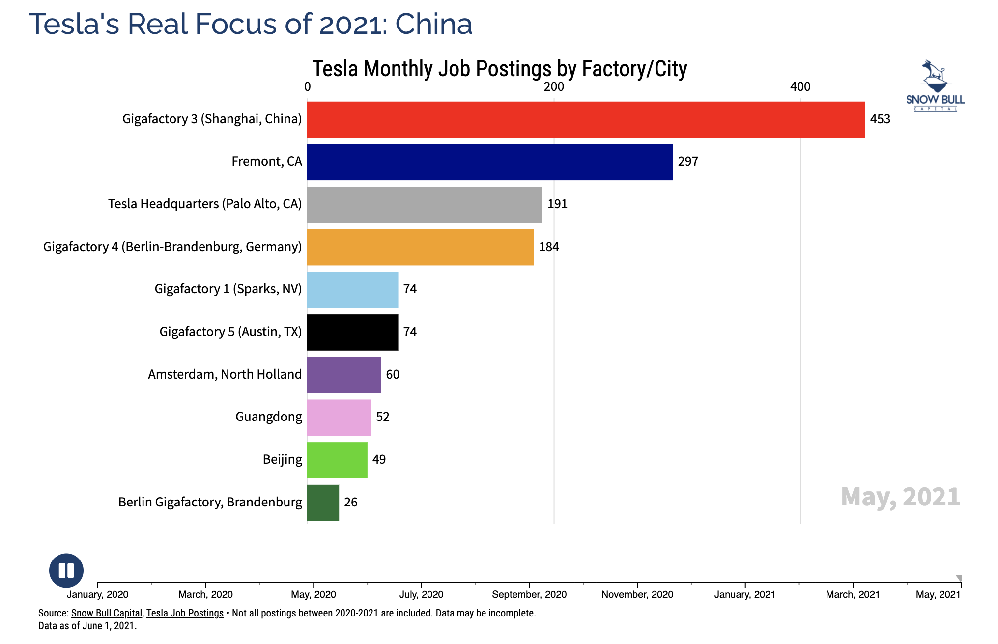 Tesla Jobs Postings by Factory May 2021 Chart courtesy of Snow Bull CleanTechnica