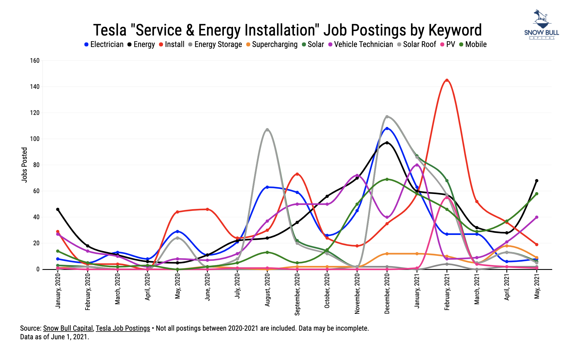 Tesla Jobs Postings by Keyword Chart courtesy of Snow Bull CleanTechnica