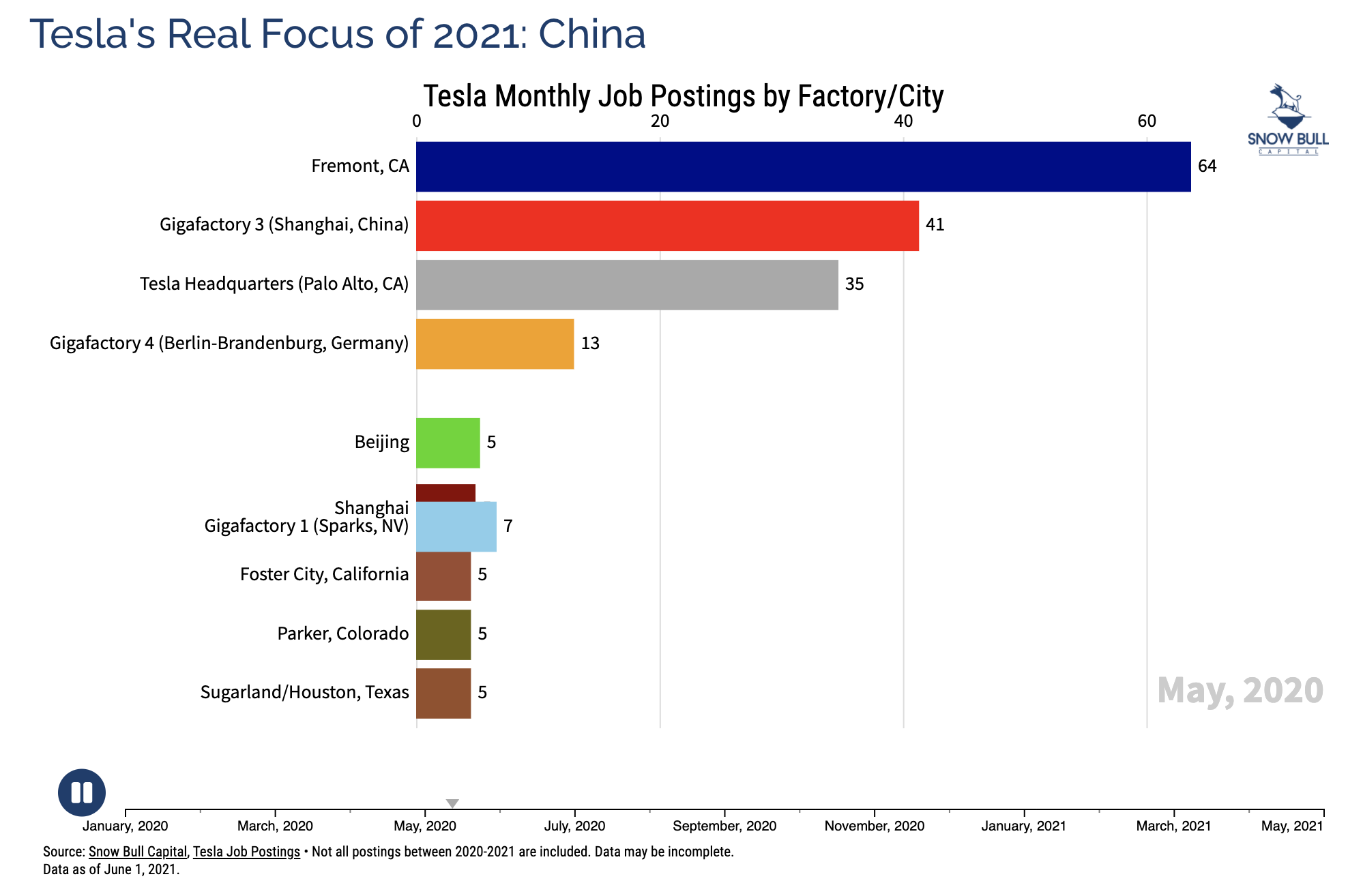 Tesla Jobs Postings by Factory May 2020 Chart courtesy of Snow Bull CleanTechnica