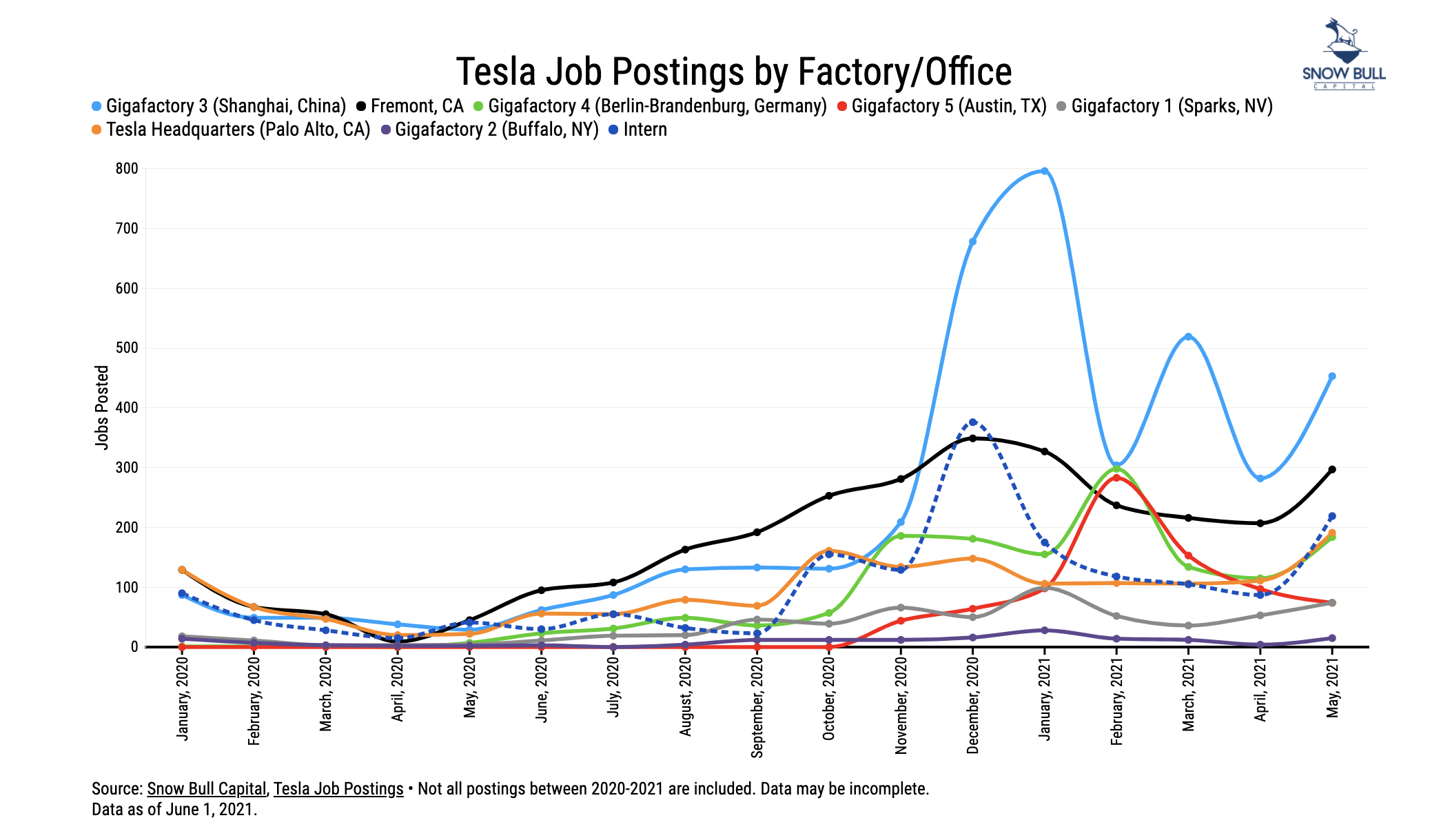 Tesla Jobs Postings Chart courtesy of Snow Bull CleanTechnica by Factory
