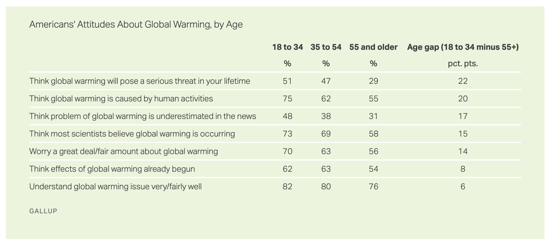 Age gap in climate change acceptance and action in the USA polling by Gallup