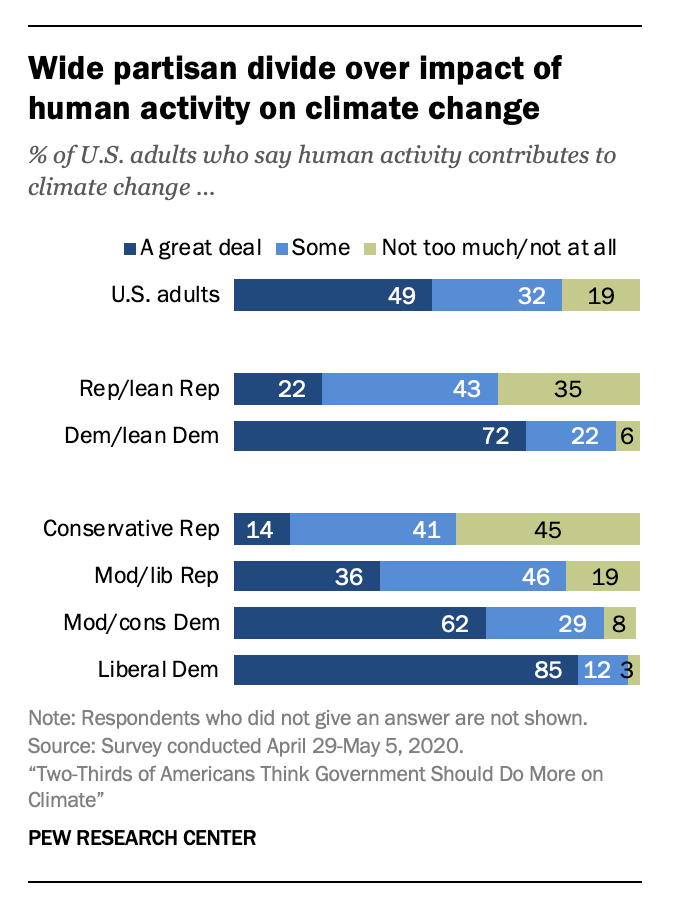 Partisan split on causes of climate change — scientific consensus is all warming is anthropogenic — by Pew Research