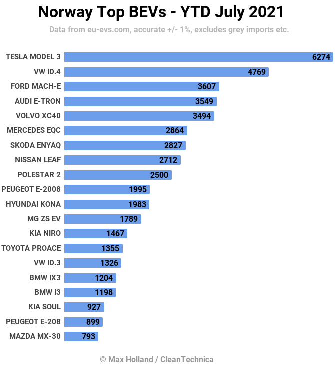 Norway EV Sales January to July 2021 Sales Chart