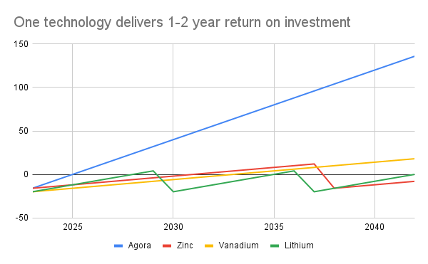 Relative ROI for different battery technologies