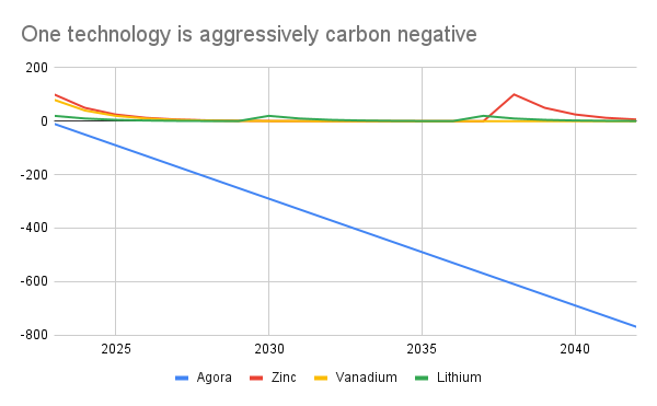 Chart of relative carbon neutrality of different battery technologies chart