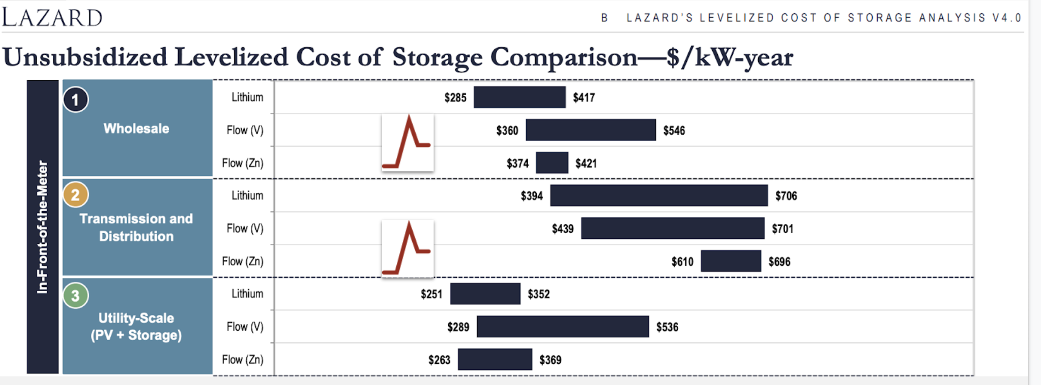Lazard unsubsidized levelized cost of storage with Agora's technology annotated