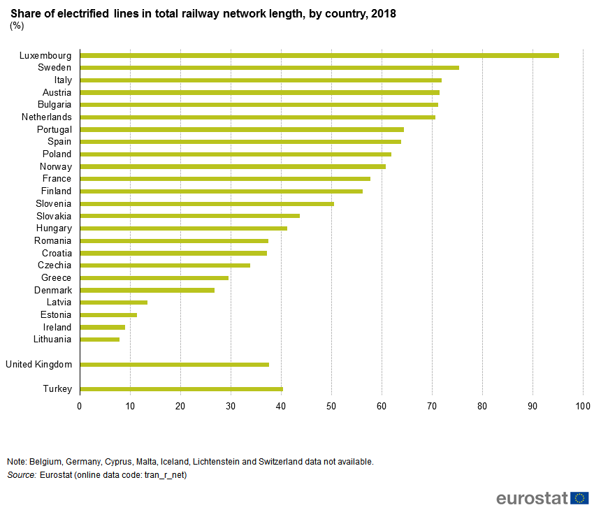 Electrified rail percentages by European country